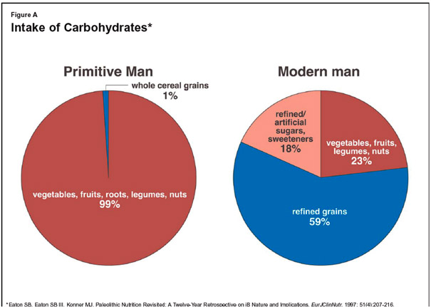 Intake_of_carbohydrates